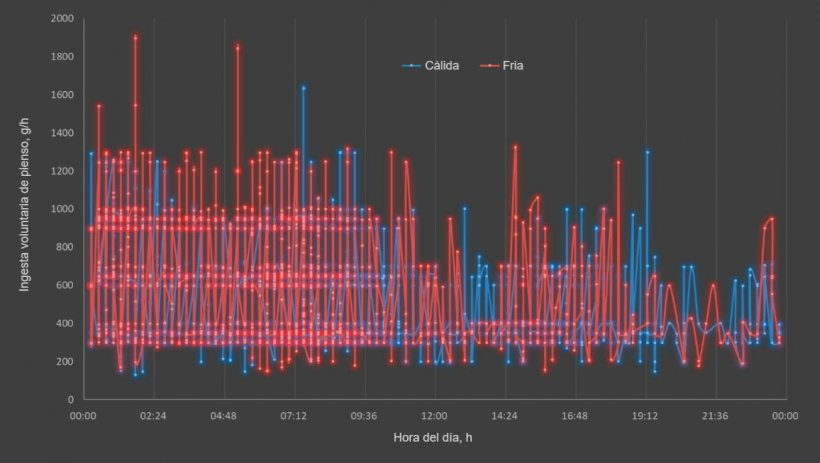 Figura2.Efecto de la estacióny la hora del día sobre la ingesta diaria de alimento en cerdas lactantes (líneas continuas). Cada punto representa el datode 18 cerdas en la estación fría y 32 cerdas en la estacióncálida.