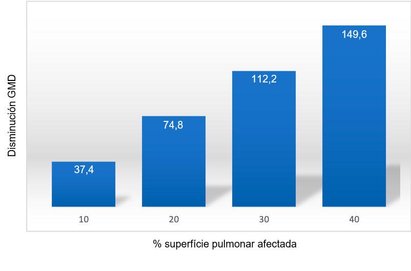 Figura 1: Disminución de la GMD (gramos) en función del porcentaje de superficie pulmonar afectada por neumonía. Adaptado de Straw et al. (1989).