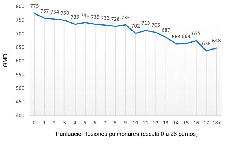Figura 2: Valor de la GMD (gramos) en función de la puntuación de lesiones pulmonares (escala de 0 a 28 puntos). Adaptado de Pagot et al. (2007).