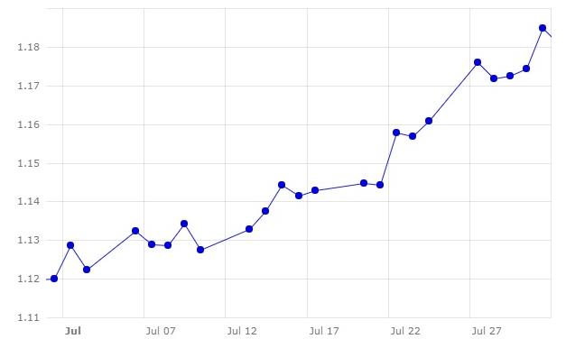 Gráfico 1. Evolución del cambio euro/dólar en el mes de julio (fuente: Banco Central Europeo.