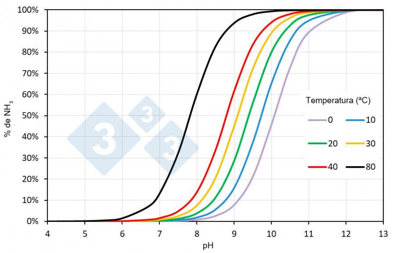 Figura 1. Porcentaje de amoníaco (NH3) en una disolución de nitrógeno amoniacal en agua en función del pH y la temperatura. La salinidad de los purines puede modificar los valores indicados.