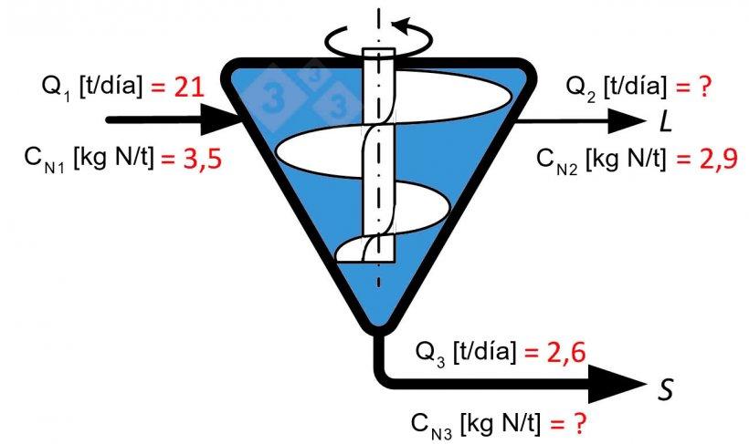 Figura 1. Diagrama de tornillo prensa, con indicación de la nomenclatura y datos utilizados para calcular la eficiencia.