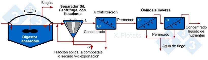 Figura 4. Esquema de la combinación de digestión anaerobia y procesos de membrana (ultrafiltración y osmosis inversa) para obtener un concentrado de nutrientes a exportar como fertilizante líquido.