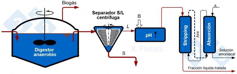 Figura 2. Esquema de la combinación de la digestión anaerobia y stripping de amoníaco, con exportación de la solución amoniacal y la fracción sólida, con o sin compostar.