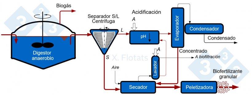 Figura 5. Esquema de una instalación de producción de biofertilizante granular a partir de purines de cerdo digeridos anaeróbicamente.