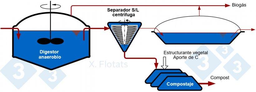 Figura 1. Esquema de la combinación de digestión anaerobia y exportación de la fracción sólida, con o sin compostar