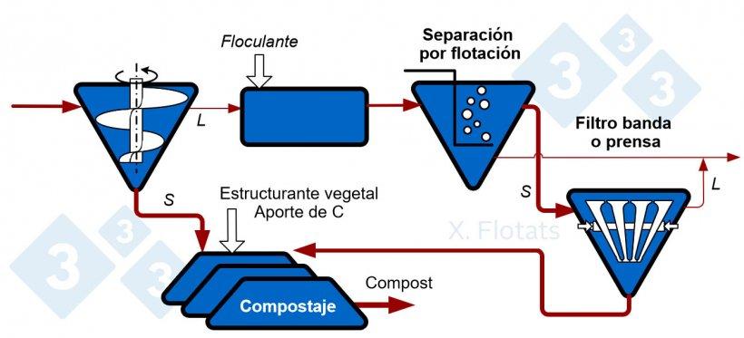 Figura 1. Esquema de una cadena de separación sólido/líquido, para exportación de la fracción sólida, compostada o no.