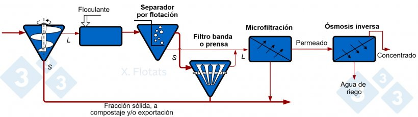 Figura 2. Esquema de una cadena de separación sólido/líquido y concentración mediante membranas, para exportación de la fracción sólida, compostada o no, y el concentrado.