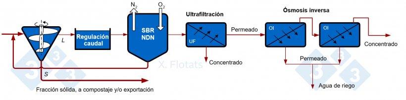 Figura 5. Esquema de un sistema combinado NDN, utilizando reactor SBR, con filtración por membrana del efluente tratado, para exportación de concentrados junto con la fracción sólida, compostada o no.