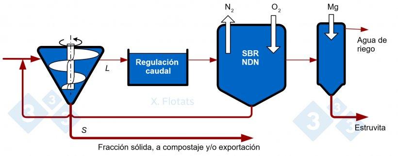 Figura 4. Esquema de un sistema combinado NDN, utilizando reactor SBR, con precipitación de estruvita, para su exportación junto con la fracción sólida, compostada o no.