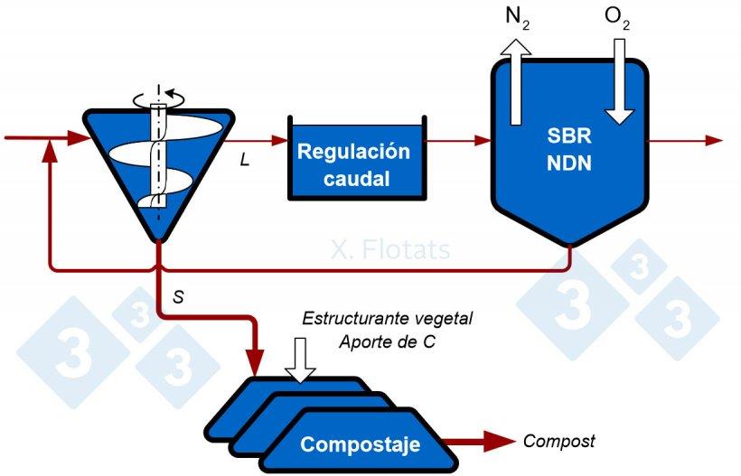 Figura 3. Esquema de un sistema combinado NDN, utilizando reactor SBR, y compostaje de la fracción sólida, con exportación del compost y fertirriego con la fracción líquida tratada.
