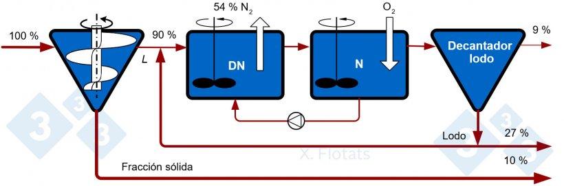 Figura 1. Esquema del sistema clásico NDN para la eliminación biológica de nitrógeno. Los valores indicados corresponden a porcentajes de referencia de distribuciones de N en caso que la eficiencia del separador fuera del 10%.