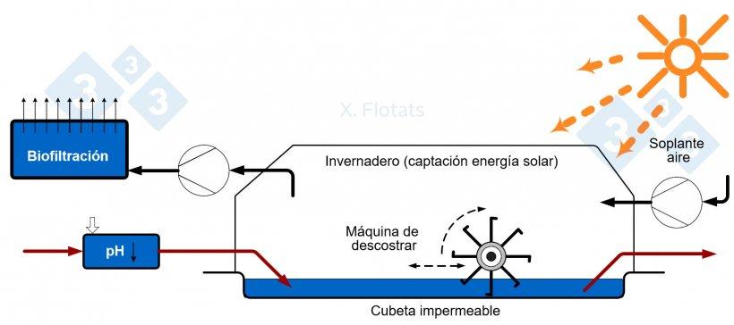 Figura 1. Esquema de una instalación de secado solar de purines o su fracción sólida.