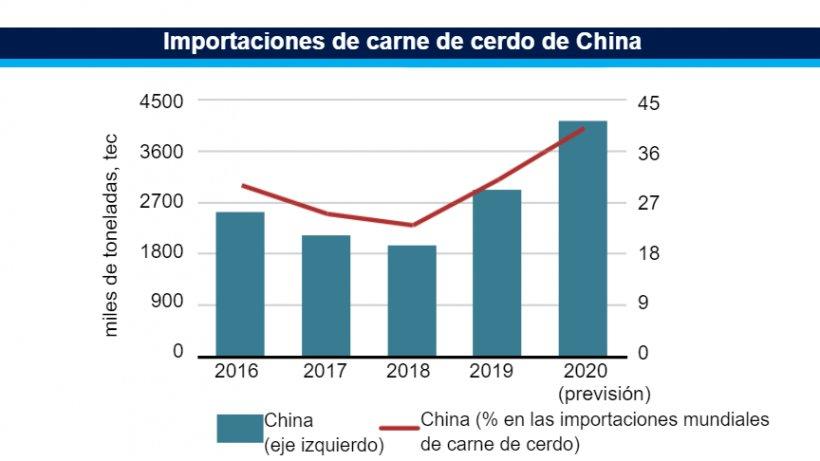 Importaciones de carne de cerdo de China. Fuente: FAO.