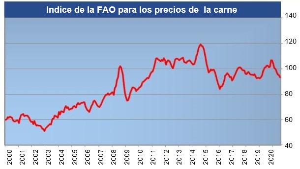 FAO meat price index. Source: FAO