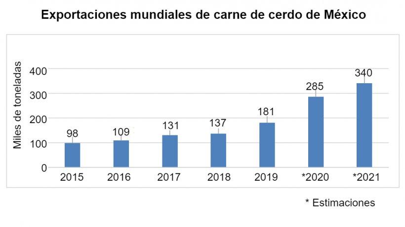 Fuente: Trade Data Monitor