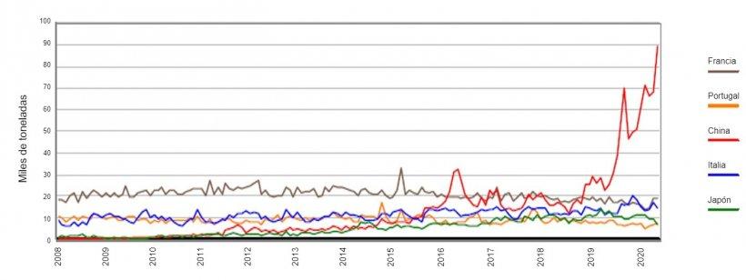Gráfica 1. Evolución mensual de la exportación de canales y piezas de España a Francia, Italia, Portugal, China y Japón. Fuente: AEAT.