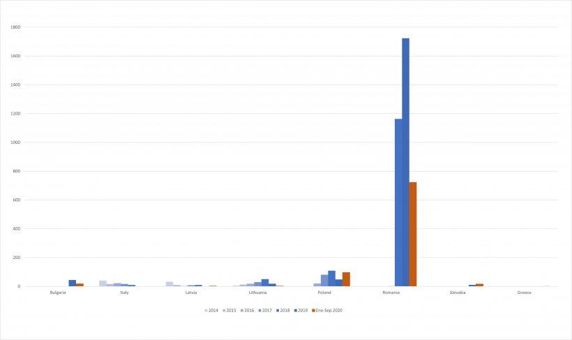 Evolución de los casos de PPA en cerdos domésticos desde 2014.