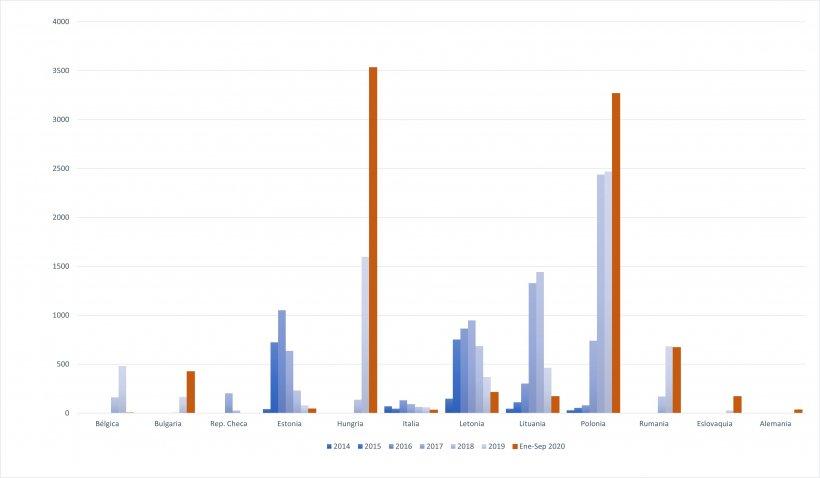 Evolución de los casos de PPA en jabalíes desde 2014.