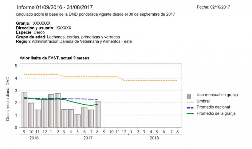 Image 1. Example of a VETSTAT report from a Danish swine farm. Y-axis = Average daily dose, X-axis = Months
