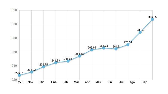 Evolución del ICPSuíno durante los últimos 12 meses.