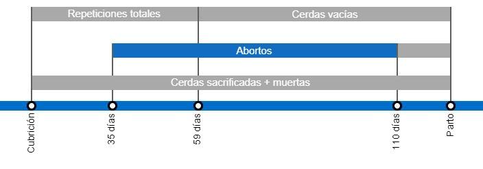 Tipos de pérdidas de gestación que repercuten en una menor tasa de partos y periodo en el que se producen después de la cubrición.