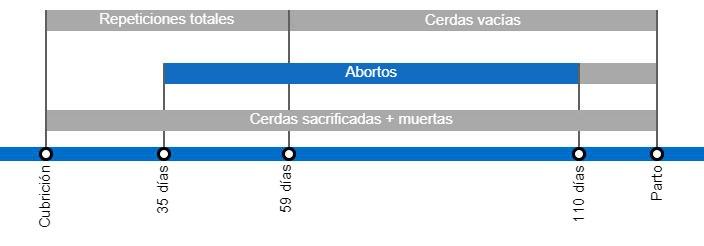 Tipos de pérdidas de gestación que repercuten en una menor tasa de partos, con el detalle de los distintos tipos de repeticiones según en el momento en que se producen.
