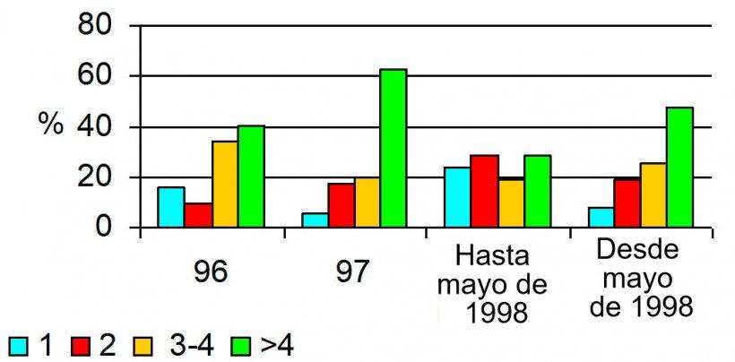 Los problemas se aparecen de enero a Mayo del 98 y elevándose los abortos a un 4% mientras que en los demás períodos con abortos inferiores al 2%. Puede observarse una distribución distinta de los mismos durante los problemas afectando a todos los ciclos por igual.