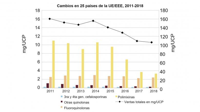 Cambios en las ventas totales agregadas en mg/UCP, así como las ventas de fluoroquinolonas, otras quinolonas, cefalosporinas de tercera y cuarta generación y polimixinas, para 25 países de la UE/EEE, de 2011 a 2018 (observe la diferencia en las escalas de los ejes y). Fuente: Agencia Europea de Medicamentos, 2020.