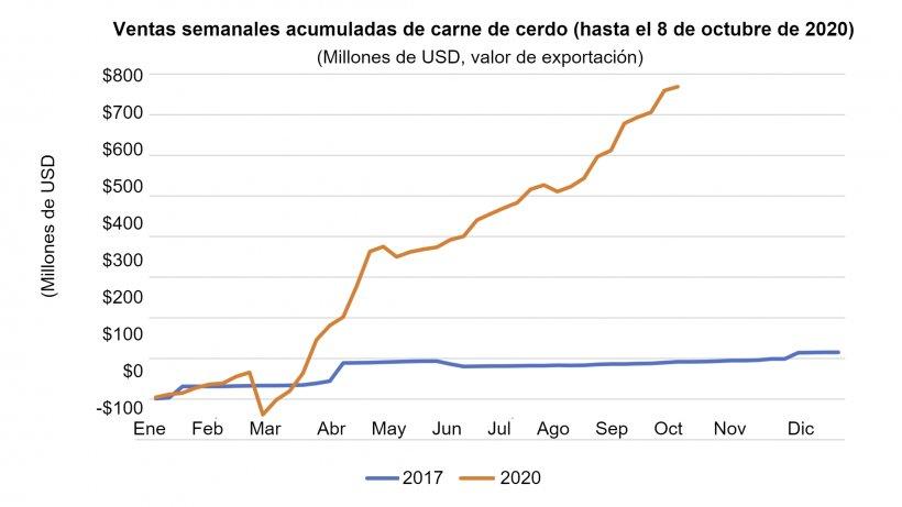 Fuente: Estimaciones derivadas de los volúmenes de ventas netas semanales del sistema FAS ESR.