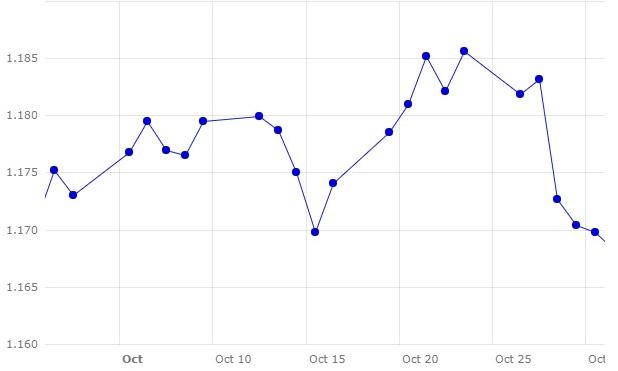 Gráfico 1. Evolución del cambio euro/dólar en el m