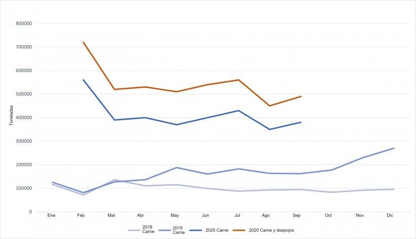Evolución de las importaciones chinas de carne de cerdo y despojos