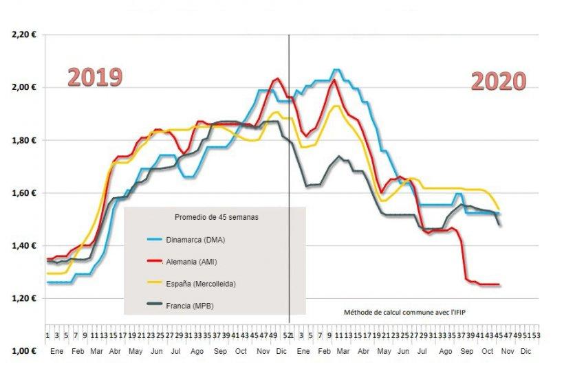 Estimación del precio promedio pagado a los productores porcinos