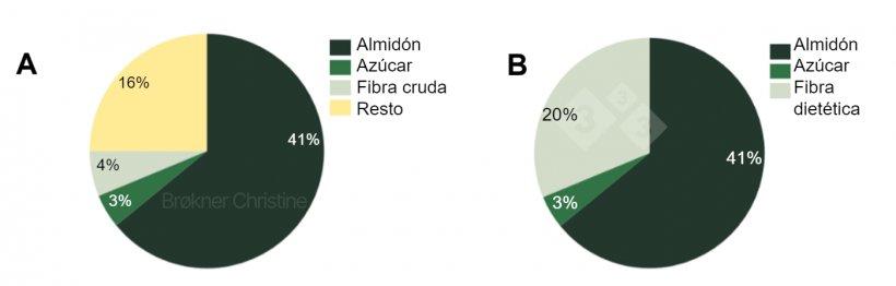 Figura 2. Una dieta, dos análisis diferentes para cuantificar el contenido total de carbohidratos (64%) de una dieta comercial de transición. (A) El análisis proximal tiene sus limitaciones y se desconoce el 16% de la fracción de fibra. (B) El análisis enzimático-químico identifica todas las fracciones de carbohidratos.