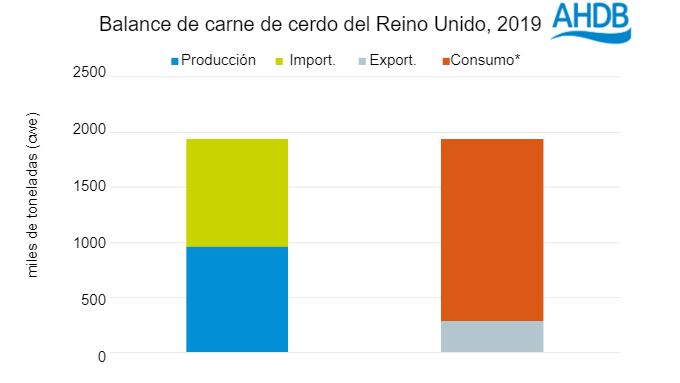 Fuente: Defra, IHS Maritime and Trade - Global Trade Atlas®, HMRC, AHDB. *Oferta disponiblepara consumo (calculada)