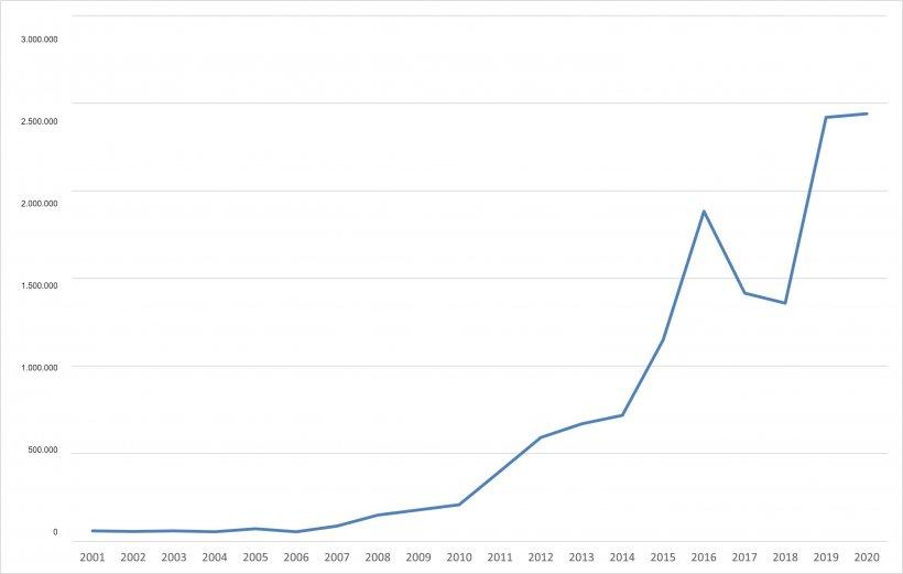 Evolución de las exportaciones europeas de productos porcinos a China. (Fuente:333 a partir de datos de la DG Agri).