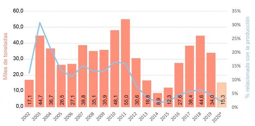 Gráfico 3.Importaciones y relación con la producción local.Fuente: Datos de ADUANA y propios – Año 2002 proyectado.