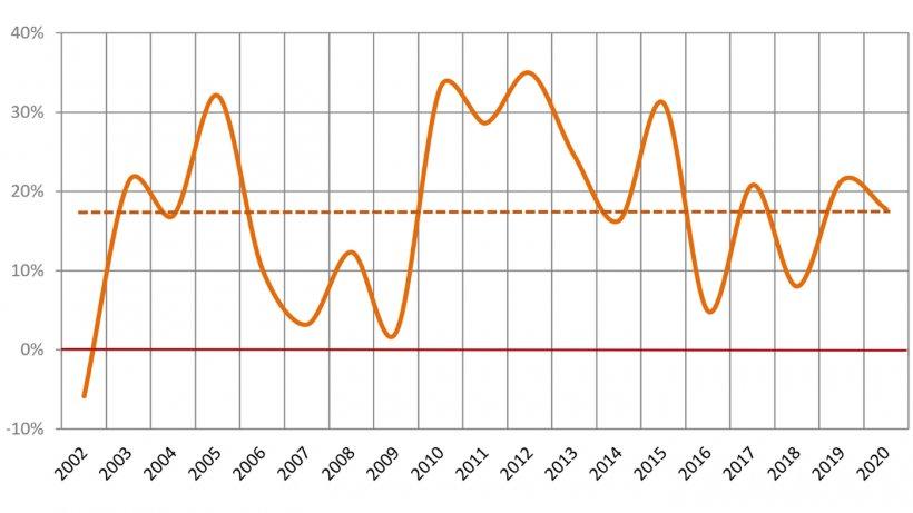 Gráfico Nº 2.Margen Bruto 2002/20. Fuente: Datos del MAGyP, BNA y propios – Año 2020 con datos hasta septiembre.