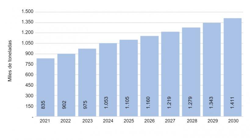 Gráfico Nº 5.Proyección de producción.Fuente: Desarrollo propio.