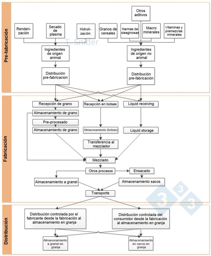Imagen 1. Diagrama de flujo de la cadena de suministro de alimentos. Fuente: Evaluación de riesgos de la Universidad de Minnesota (2014, Snider)