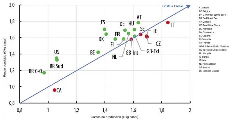 Comparación de los costos y el precio percibido en 2019. ( Fuente: Ifip a partir de datos de Interpig).
