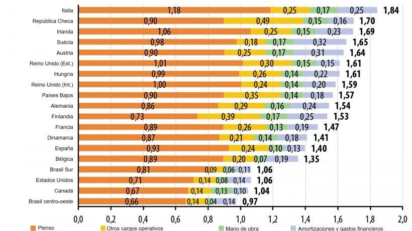 Estructura de los costes en 2019 (€ / kg canal). Fuente: Ifip a partir de datos de Interpig.