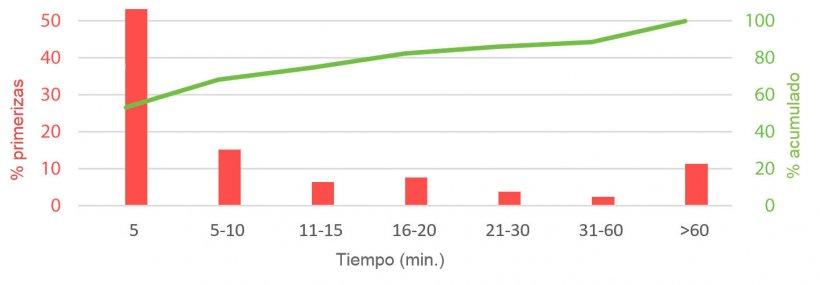 Imagen 1. Tiempo empleado por el verraco para detectar primerizas en celo después de haber sido introducidos en su corral. P. English, 1986