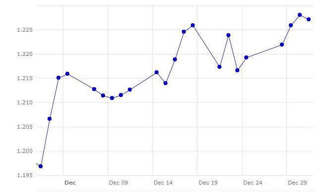 Gráfico 1. Evolución del cambio euro/dólar en el mes de diciembre (fuente: Banco Central Europeo.