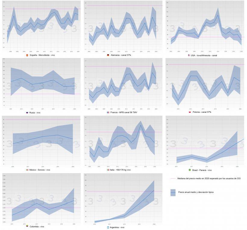 Figura 3. Evolución del precio medio y desviación típica por año y país (azul). En rosa de muestra la mediana del precio medio en 2020 obtenida en la consulta 333.