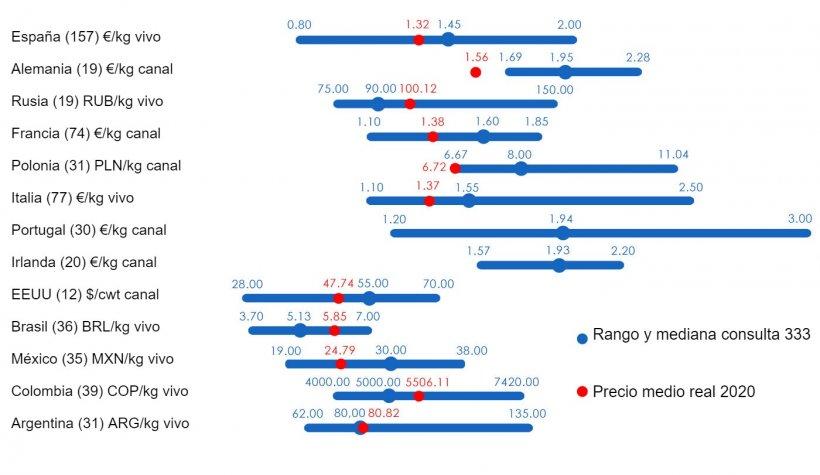 Gráfico 1. Precio medio en 2020:Comparación entre las predicciones de los usuarios de 333 (recogidas entre febrero y abril de 2020) y el precio medio real registradodurante todo el ejercicio.Para cada país se muestra el rango de respuestas mediante la barra azul, donde están representados los valores máximo, mínimo y la mediana. El precio medio real en 2020 se indica con un punto rojo. Entre paréntesis el número de datos analizados.
