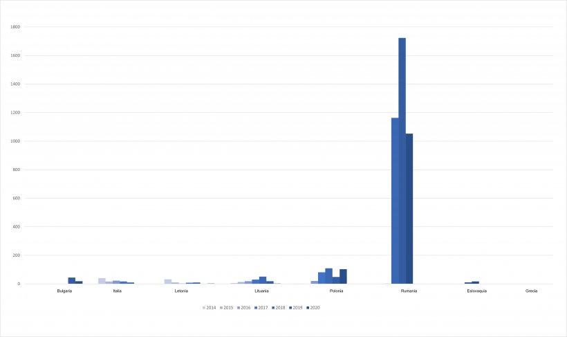 Evolución de los casos de PPA en cerdos domésticos en la UE