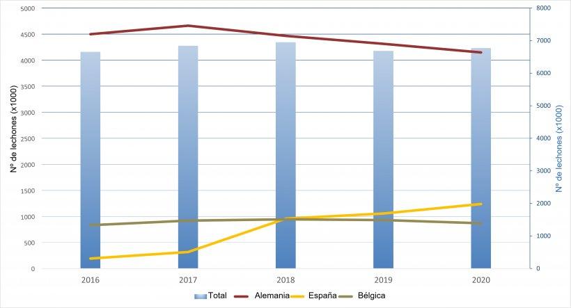 Exportaciones anuales neerlandesas de lechones hacia sus principales destinos.