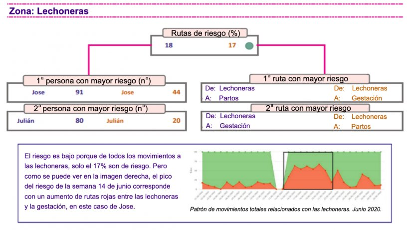 Figura 1. Análisis del patrón de movimientos en una granja con el sistema de control digital de la bioseguridad.