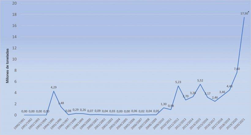 Importaciones chinas de maíz. Fuente: 333 a partir de datos del FAS-USDA. (*Previsiones)